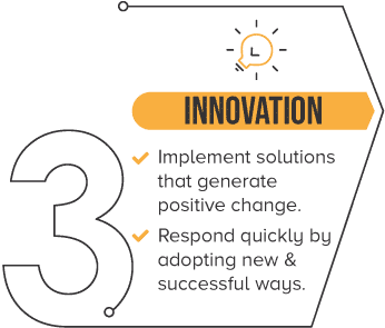 TerraQuip Core Values - Innovation. Implement solutions that generate positive change. Respond quickly by adopting new & successful ways.