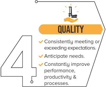 TerraQuip Core Values - Quality. Consistently meeting or exceeding expectations. Anticipate needs. Constantly improve performance, productivity & processes.